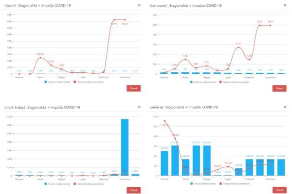 Seconda ondata e Google: i nuovi trend e le paure degli italiani online