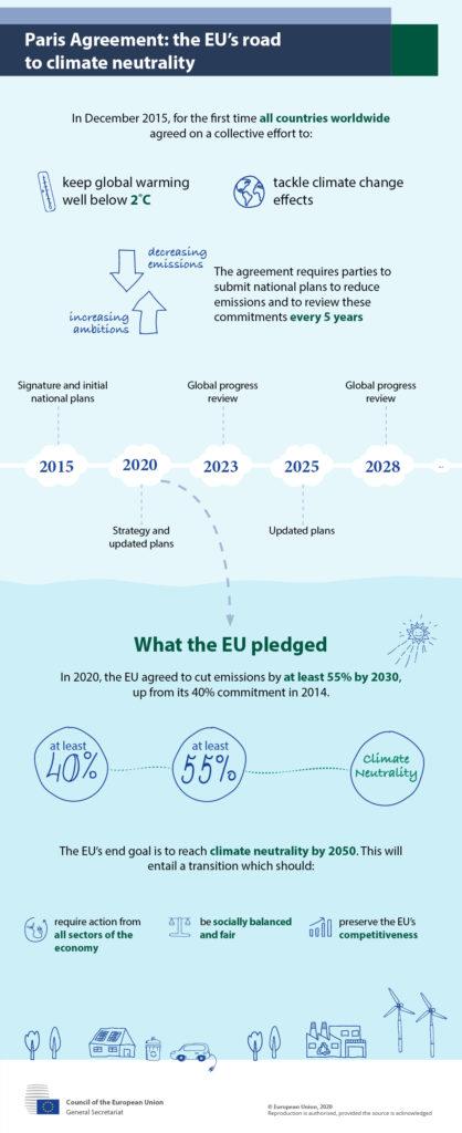 Accordo di Parigi: la presentazione degli NDC a nome dell'UE