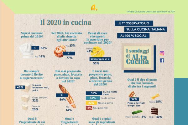 Il 2020 ai fornelli: italiani popolo di poeti, santi e panificatori