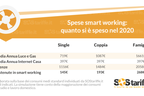 Smart working: quanto costa lavorare da casa?