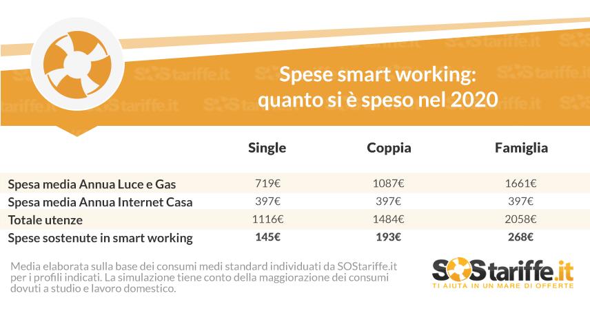 Smart working: quanto costa lavorare da casa?