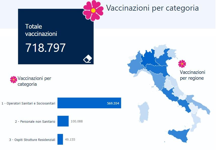 numero vaccinazioni in Italia