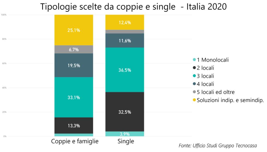 Acquisto casa: coppie vs single