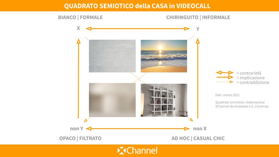 XChannel, il quadrato semiotico delle videocall