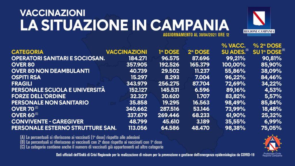 Positivi e vaccinati in Campania del 30 Aprile
