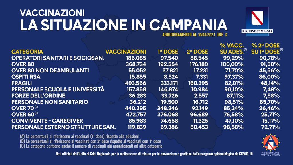 Positivi e vaccinati in Campania del 10 Maggio