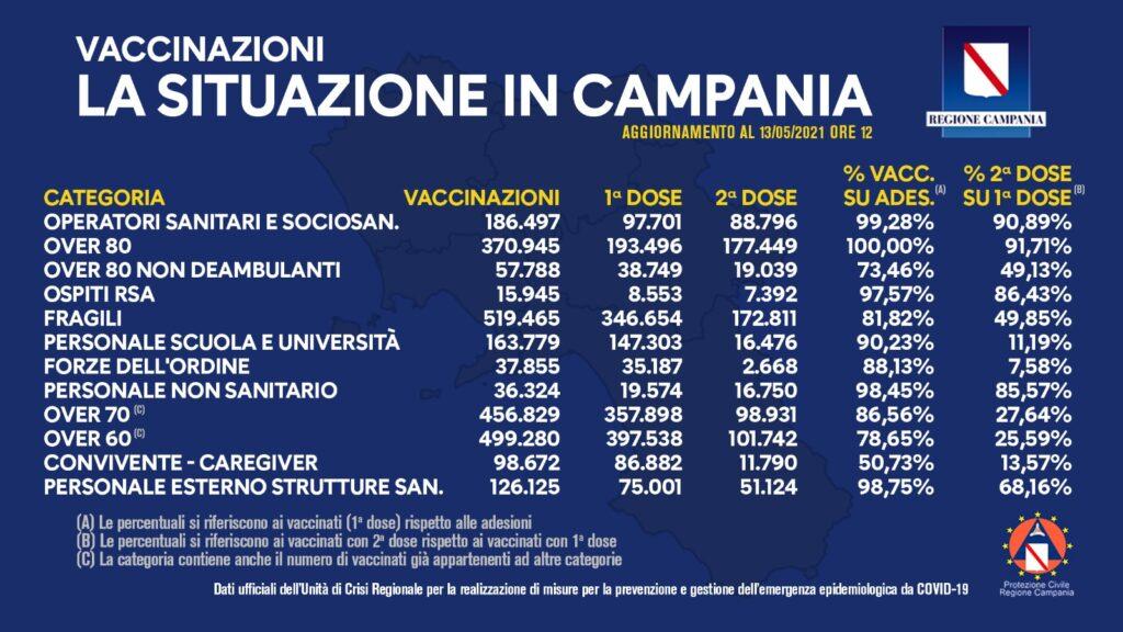 Positivi e vaccinati in Campania del 13 Maggio