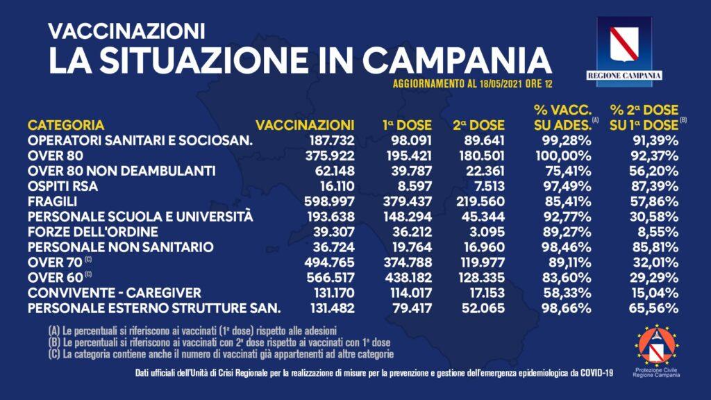 Positivi e vaccinati in Campania del 18 Maggio