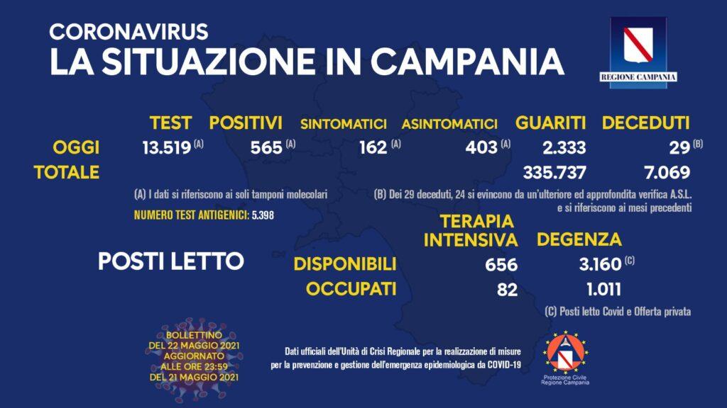 Positivi e vaccinati in Campania del 22 Maggio