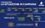 Positivi e vaccinati in Campania del 27 Maggio