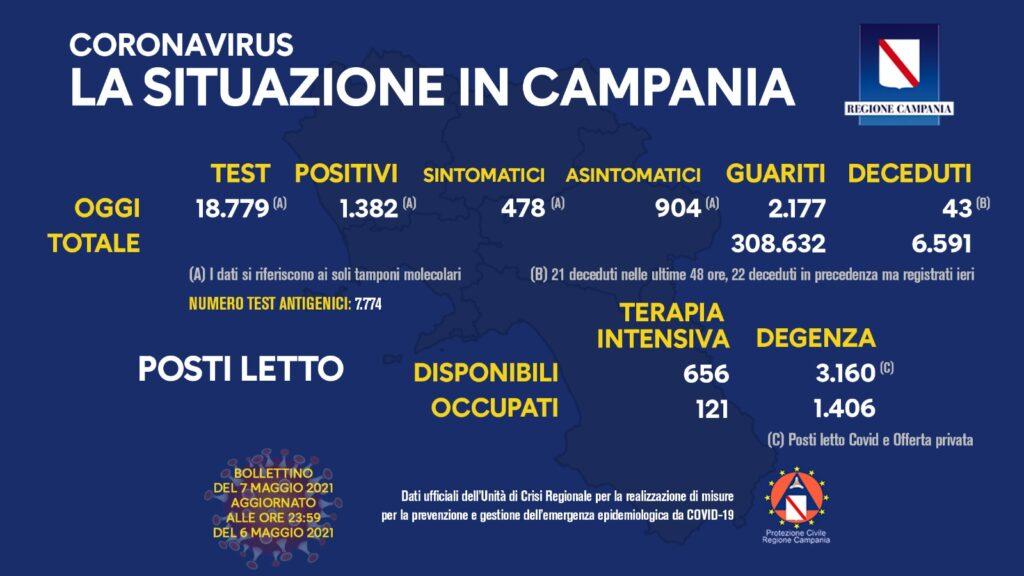 Positivi e vaccinati in Campania del 7 Maggio