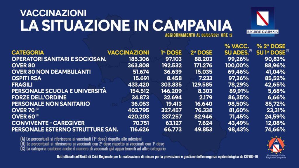 Positivi e vaccinati in Campania del 6 Maggio