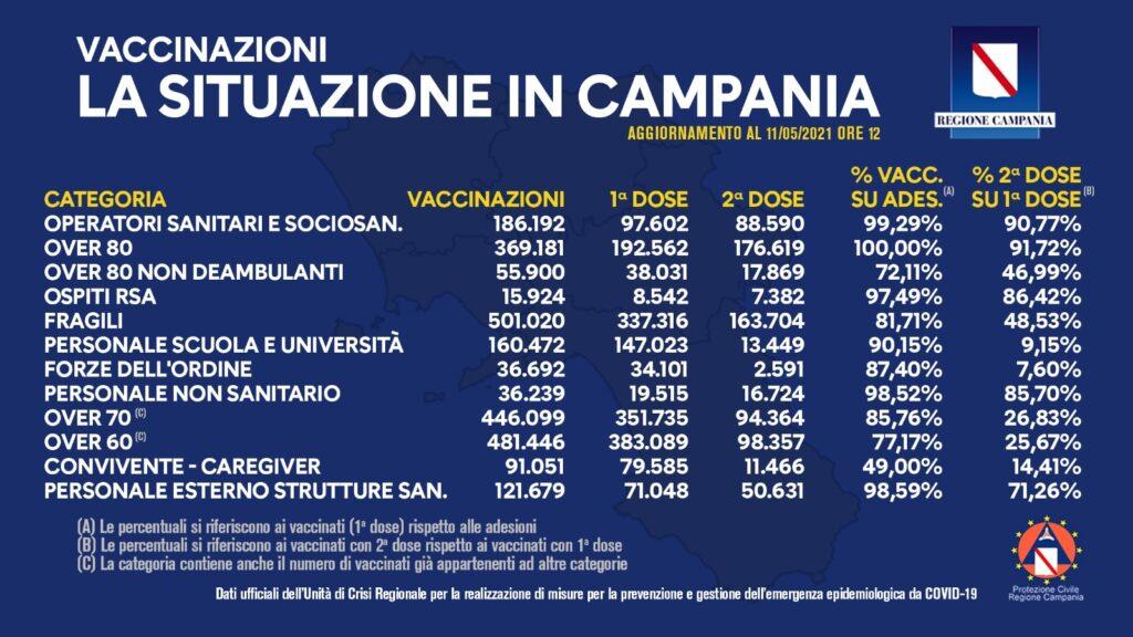 Positivi e vaccinati in Campania dell'11 Maggio