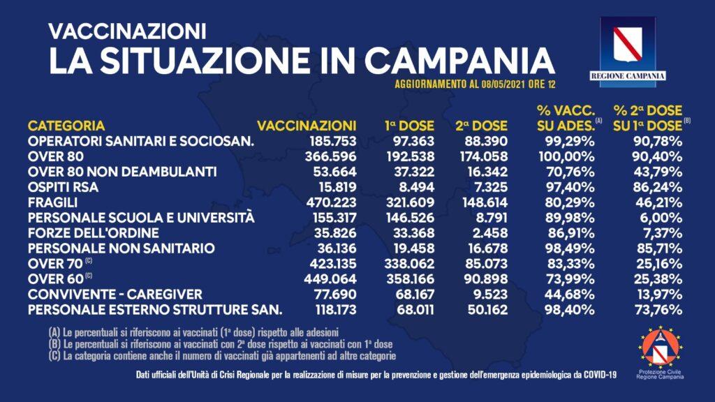 Positivi e vaccinati in Campania dell'8 Maggio