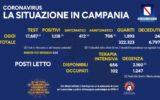 Positivi e vaccinati in Campania del 14 Maggio
