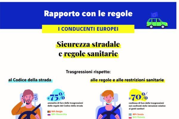Codice della strada: 7 italiani su 10 ammettono di infrangere le regole