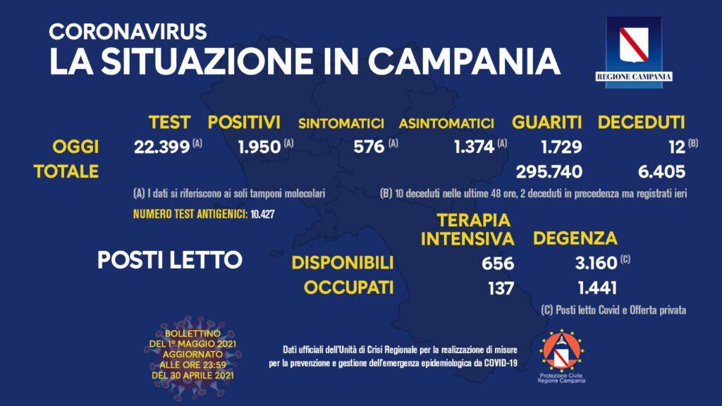 Positivi e vaccinati in Campania del 1 Maggio