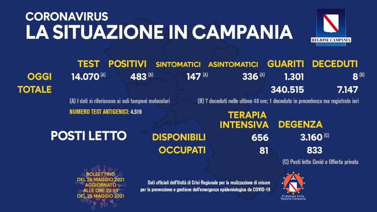 Positivi e vaccinati in Campania del 26 Maggio