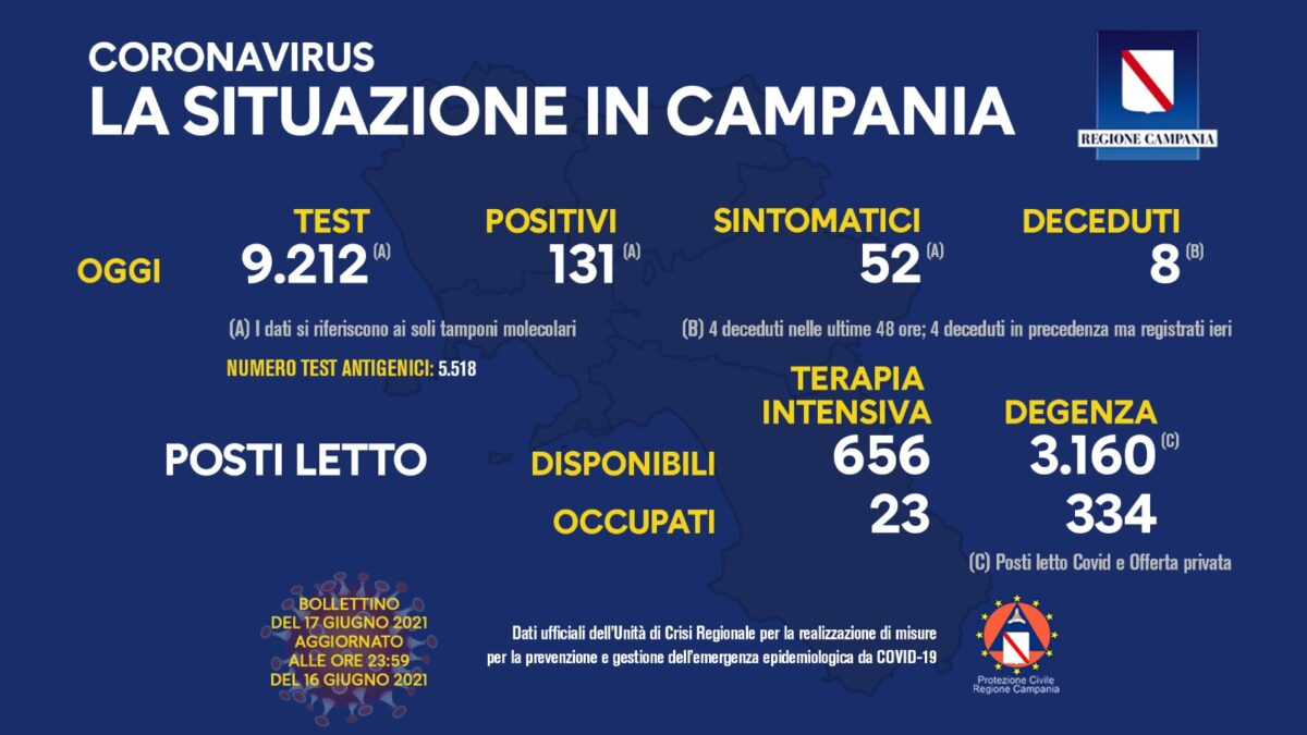 Positivi e vaccinati in Campania il 17 giugno