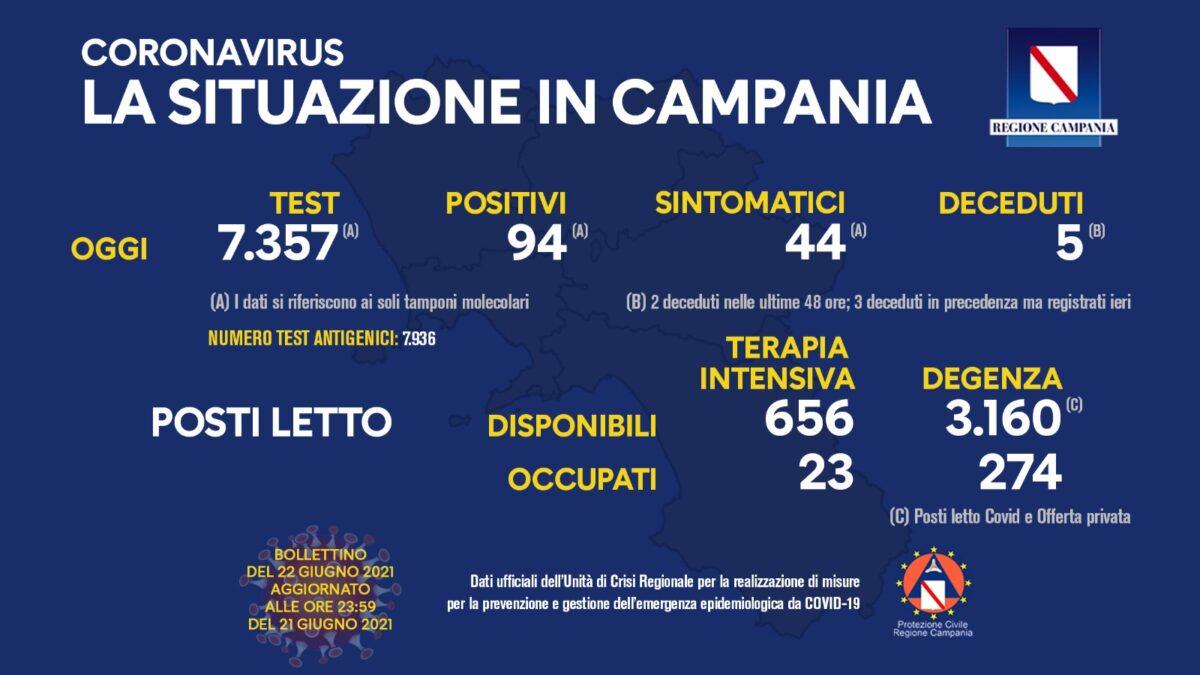 Positivi e vaccinati in Campania del 21 Giugno