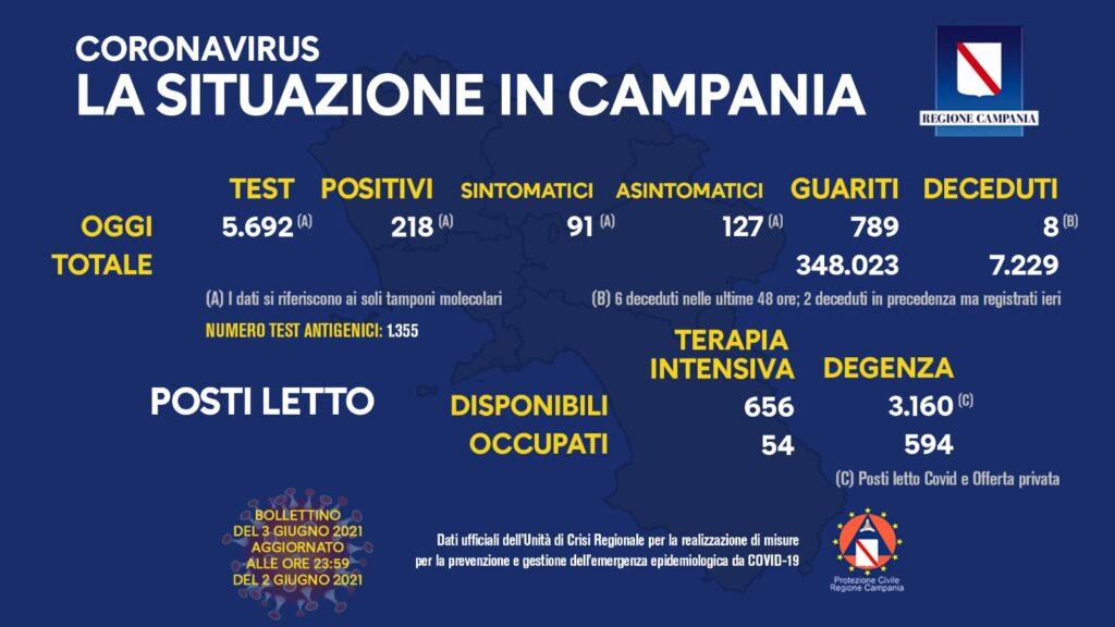 Positivi e vaccinati in Campania del 3 Giugno
