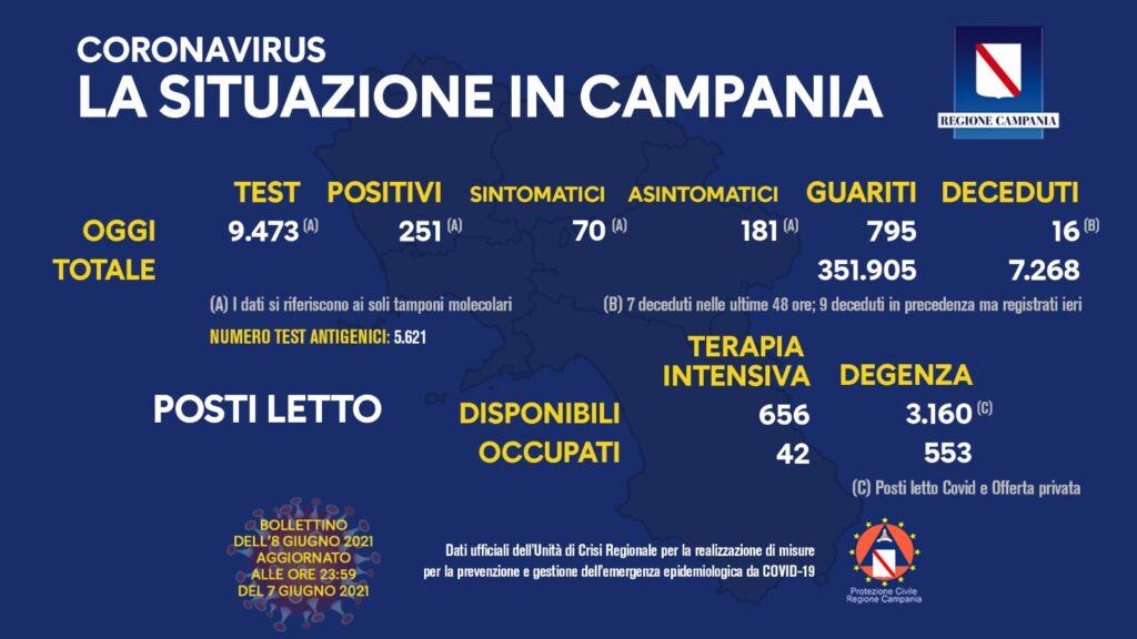 Positivi e vaccinati in Campania dell'8 Giugno