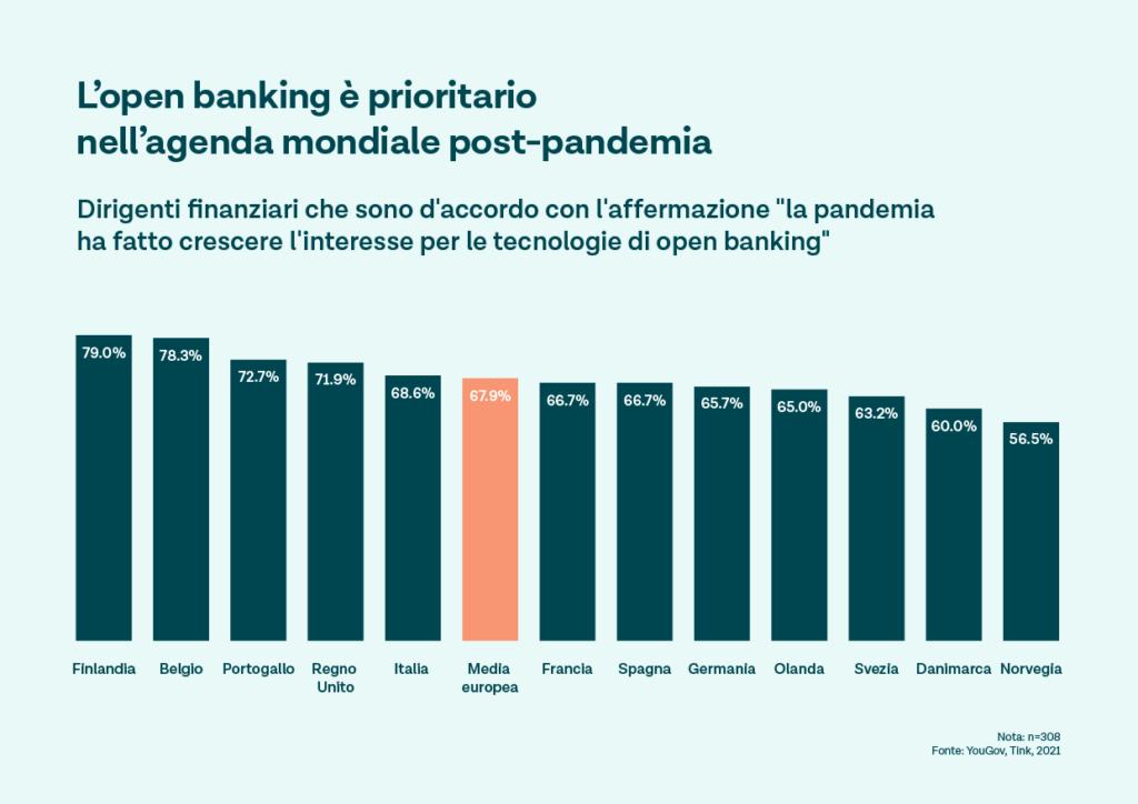 In Italia cresce l'interesse per l'open banking