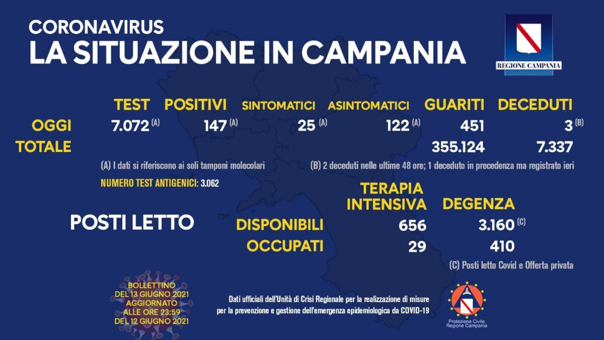 Positivi e vaccinati in Campania del 13 Giugno