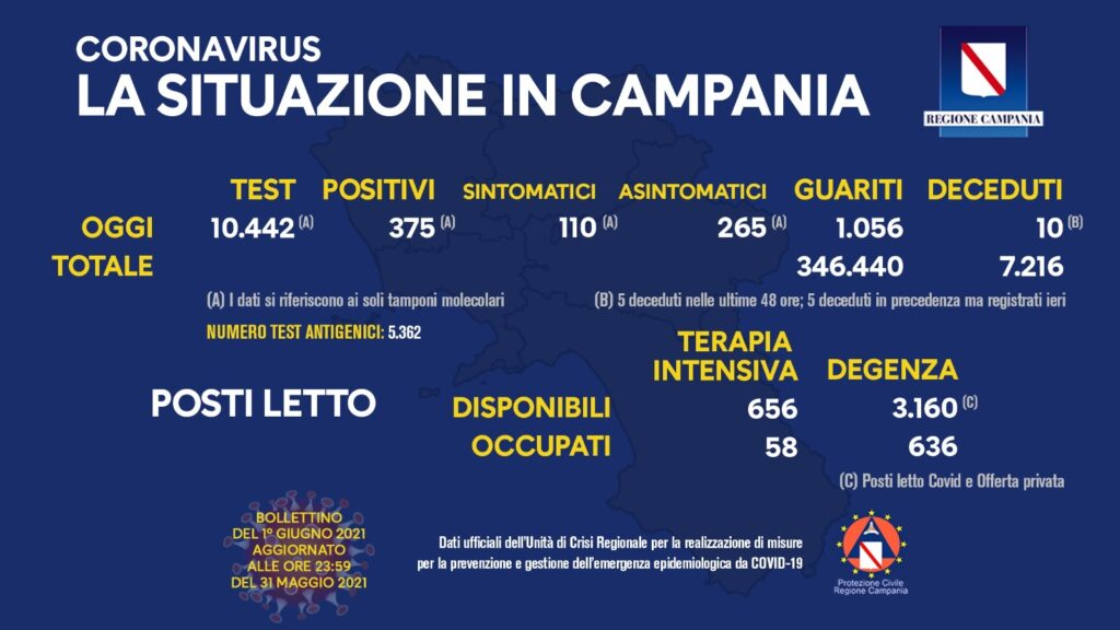 Positivi e vaccinati in Campania del 1 Giugno