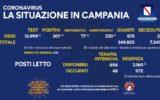 Positivi e vaccinati in Campania del 5 Giugno