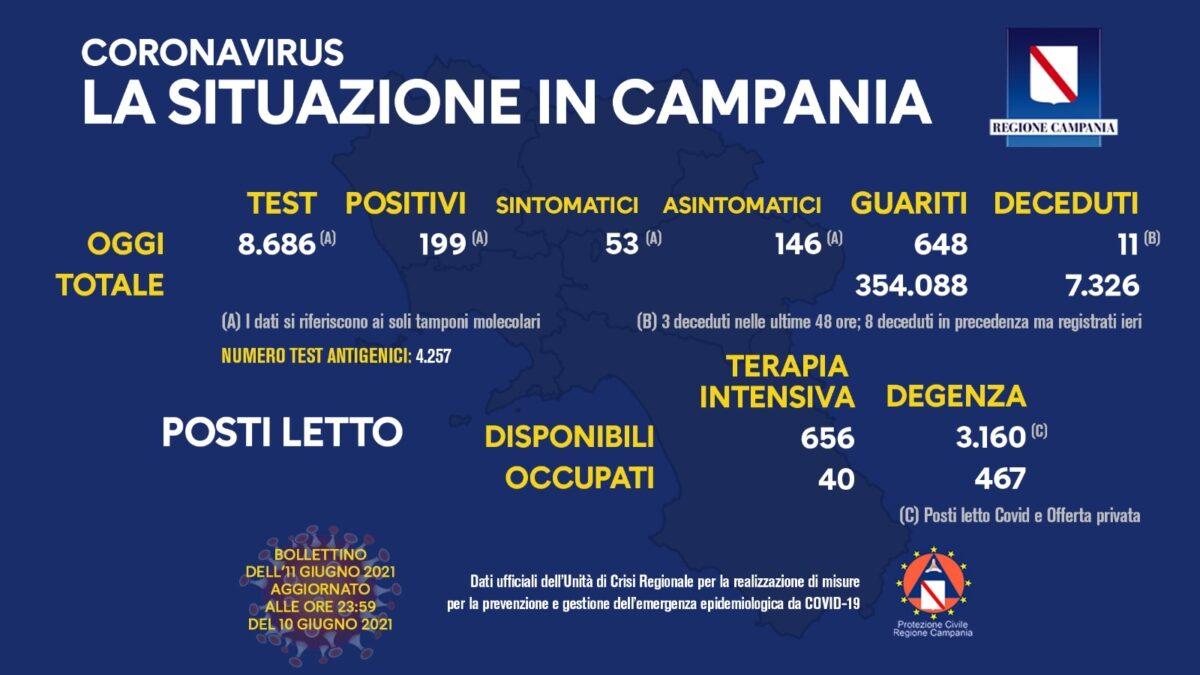 Positivi e vaccinati in Campania dell'11 Giugno