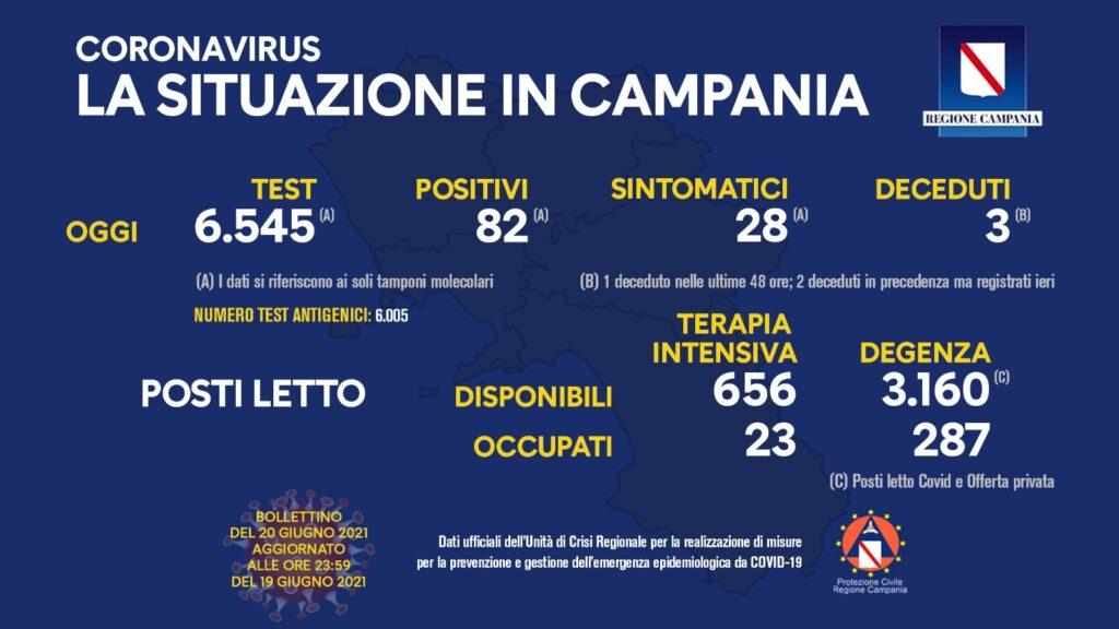 Positivi e vaccinati in Campania del 20 Giugno