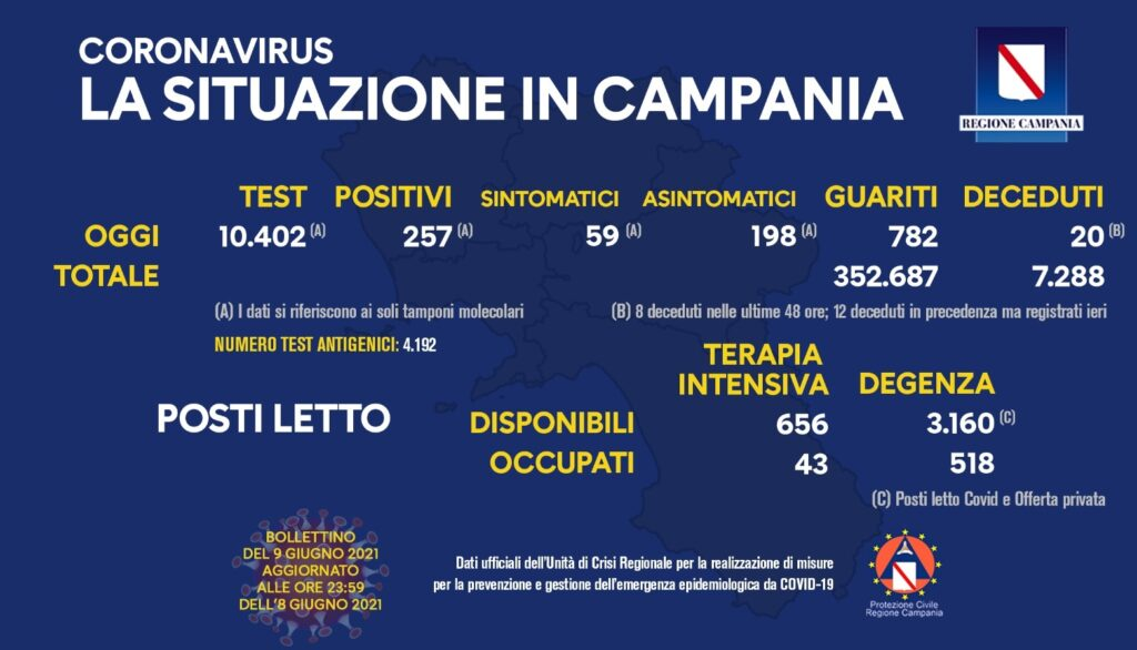 Positivi e vaccinati in Campania il 9 giugno