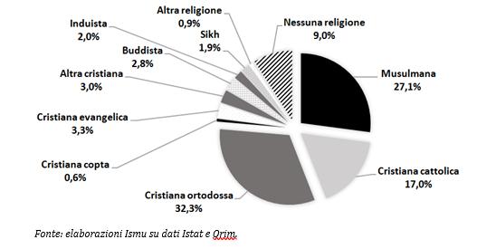 Immigrati e religione in Italia: i numeri nel nostro territorio
