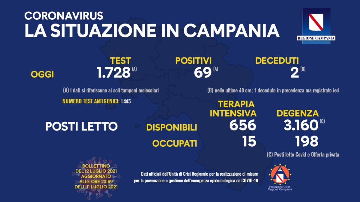 Positivi e vaccinati in Campania il 12 luglio