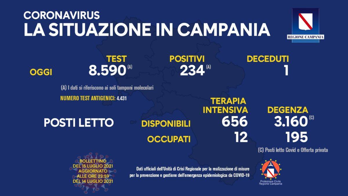 Positivi e vaccinati in Campania del 15 luglio