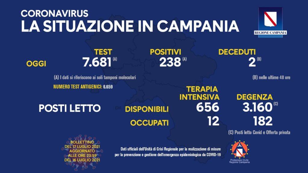 Positivi e vaccinati in Campania del 17 luglio