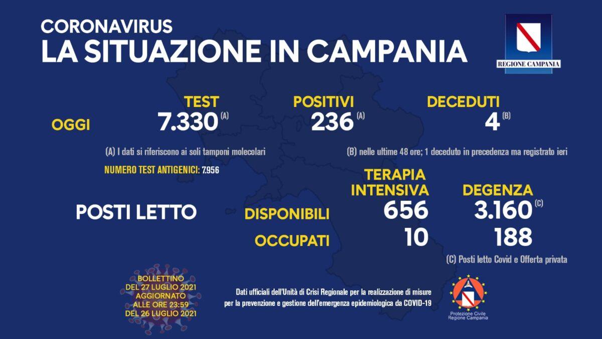 Positivi e vaccinati in Campania del 27 luglio