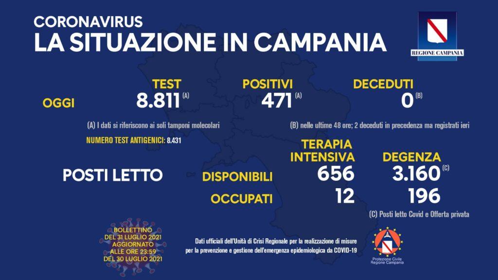 Positivi e vaccinati in Campania del 31 luglio