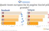 Sui Social quale team ha vinto gli Europei?