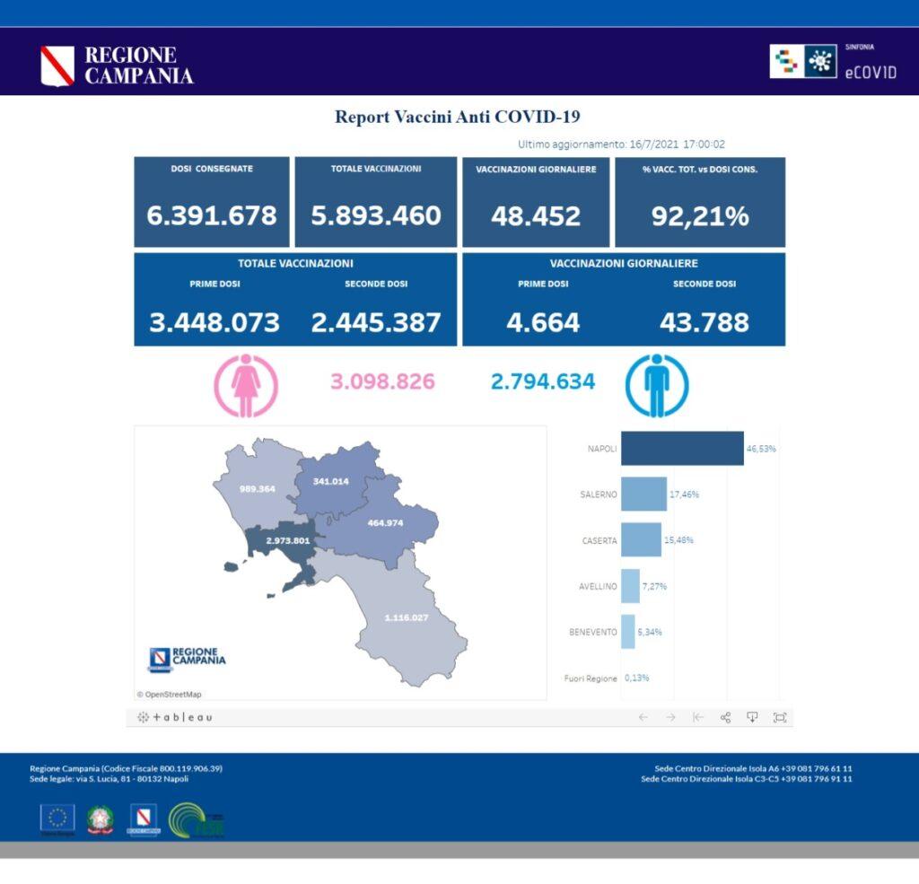 Positivi e vaccinati in Campania il 16 luglio