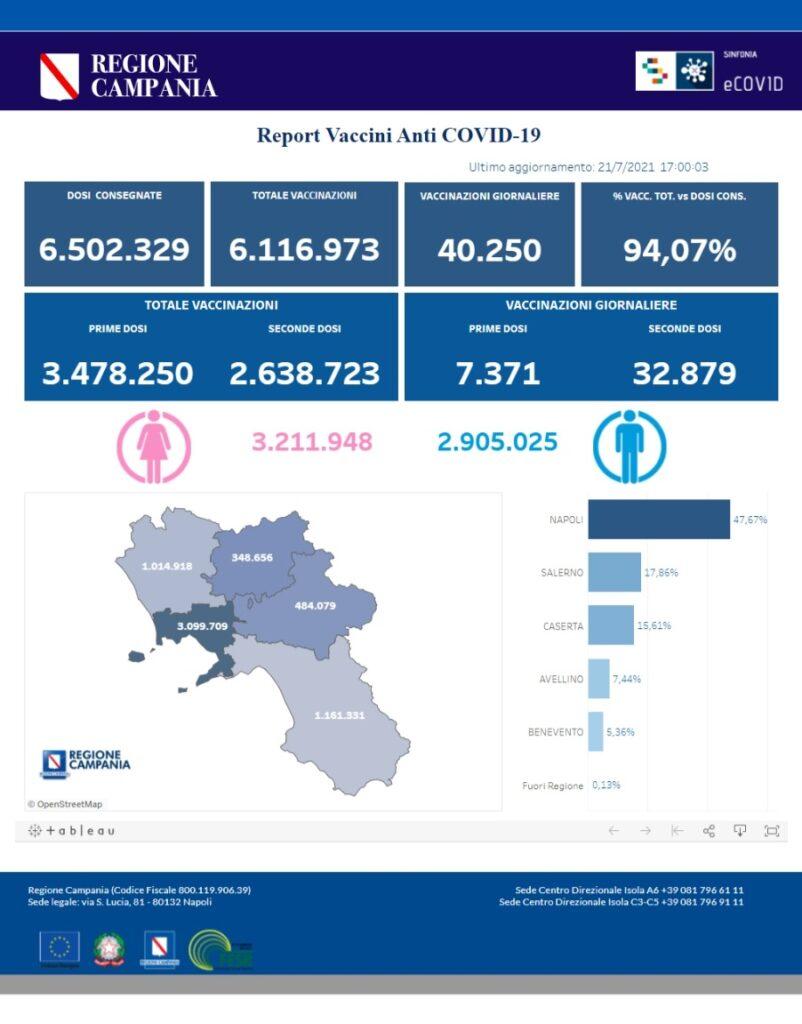 Positivi e vaccinati in Campania il 21 luglio