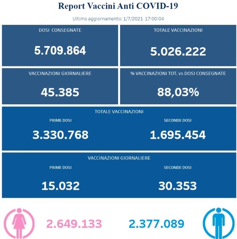 Positivi e Vaccinati in Campania del 1 Luglio