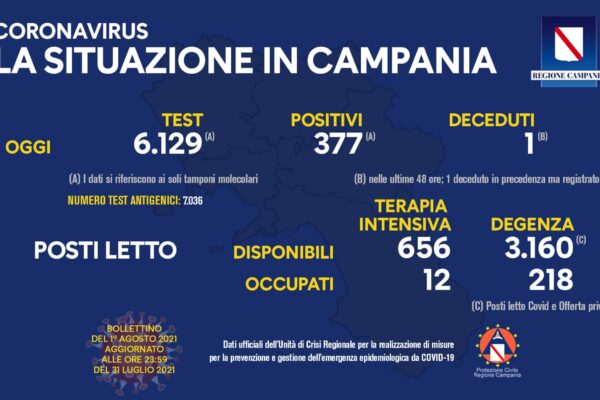 Positivi e vaccinati in Campania del 1 Agosto