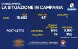 I positivi e vaccinati in Campania del 29 Agosto