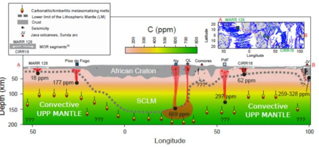 Il Carbonio controlla la profondità di genesi dei magmi nel mantello della Terra