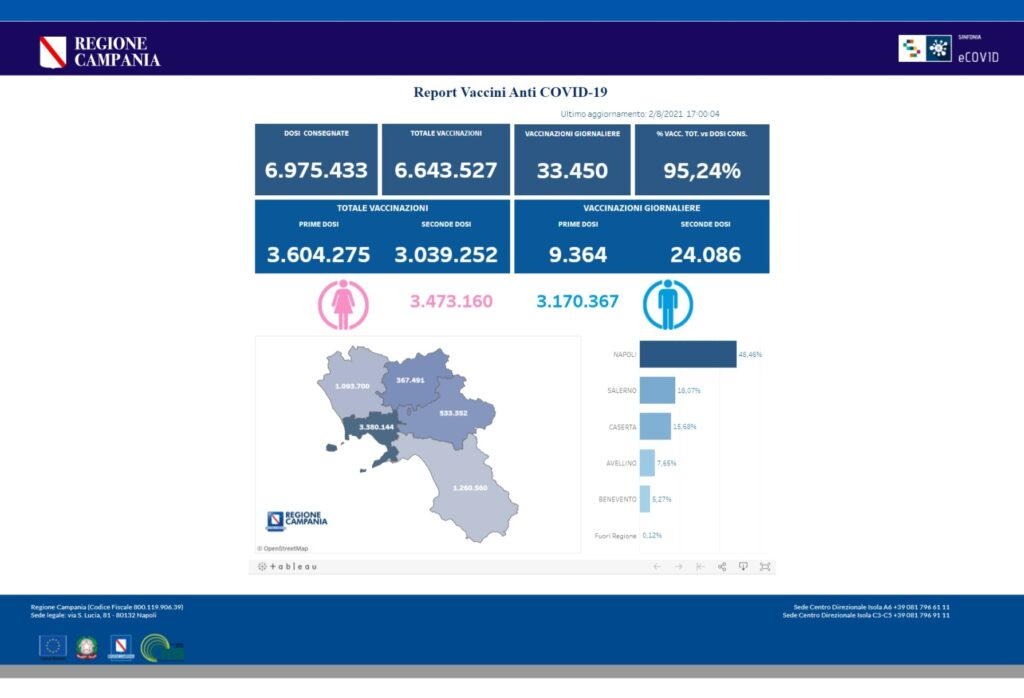 Positivi e vaccinati in Campania del 2 Agosto