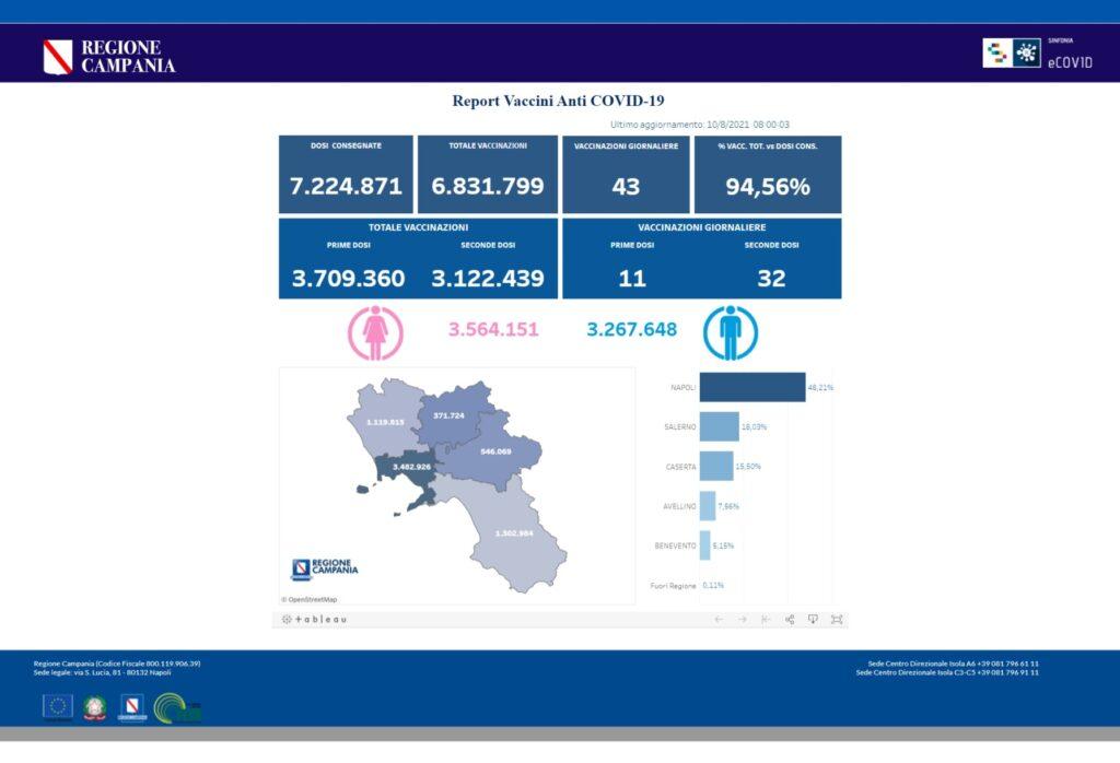 Positivi e vaccinati del 10 Agosto in Campania