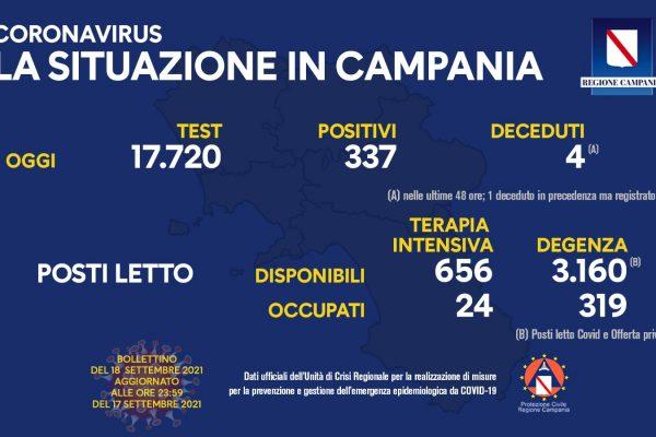 Positivi e vaccinati in Campania del 18 Settembre