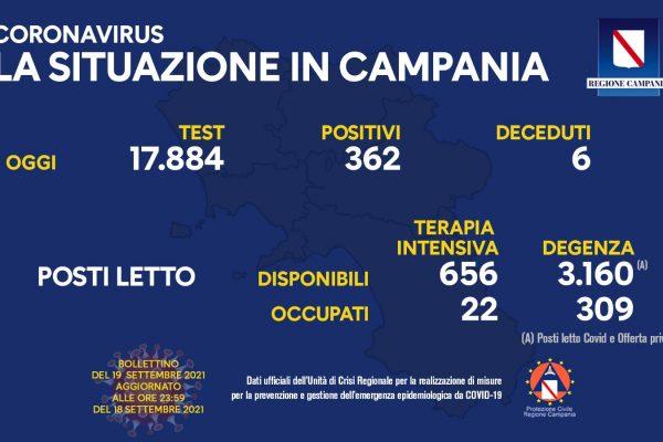 Positivi e vaccinati in Campania del 19 Settembre